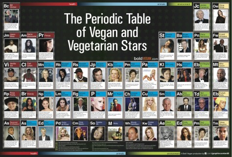 the-periodic-table-of-vegan-and-vegetarian-stars_50ad3cb8f07cb_w1500