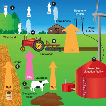 sustain-farm-ghg-emissions1